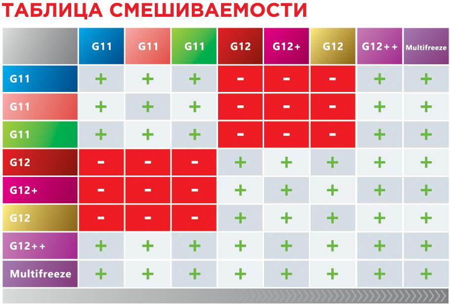 Таблица совместимости